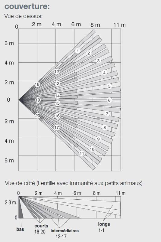 Champ de détection du détecteur de mouvement Honeywell à infrarouge passif (IRPI8M / IRPI8EZ) compatible animaux